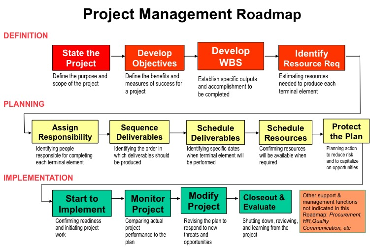 fundamental project management road map
